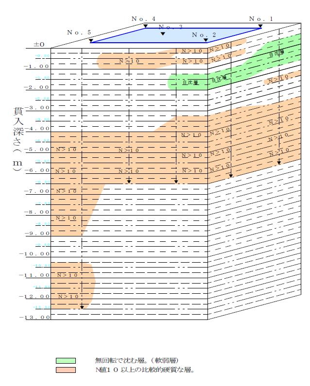 スウェーデン式サウンディング試験結果立面図