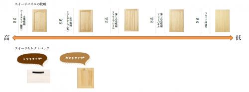 スイージーセレクトパック システムキッチン パネル違い比較