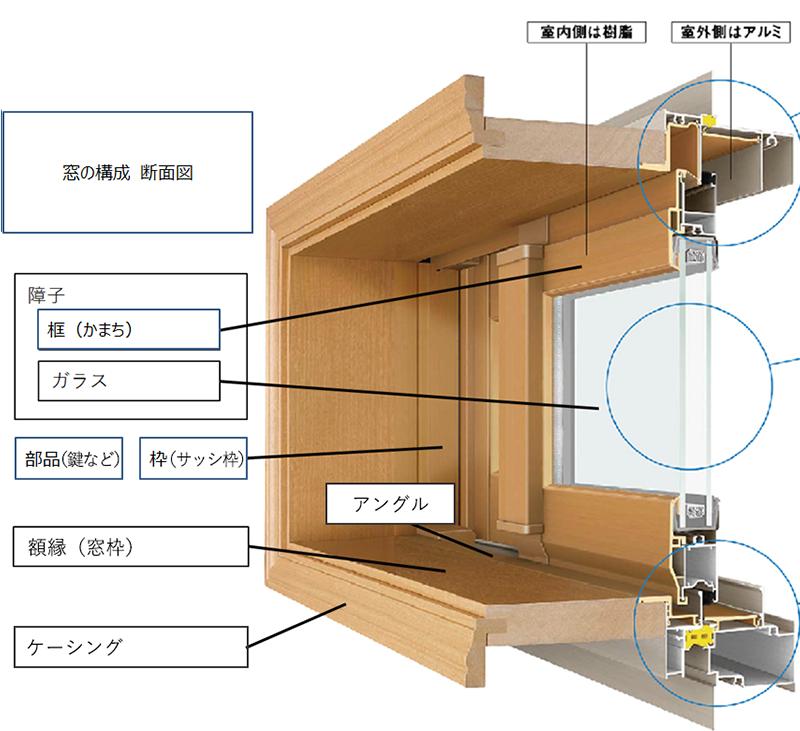 窓の構造・構成・部品断面図