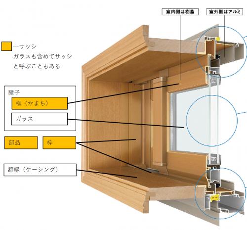 サッシの仕組み断面図