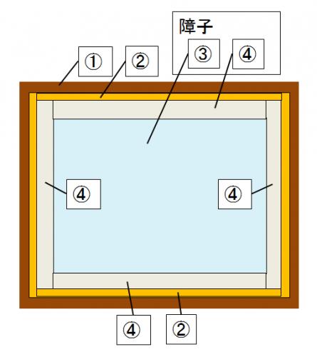 サッシの仕組み図説