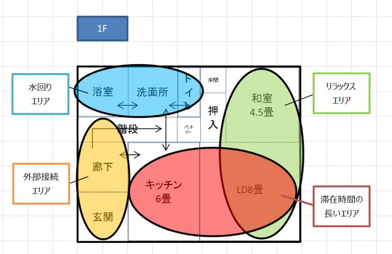Excel間取り図形の作り方ゾーニング